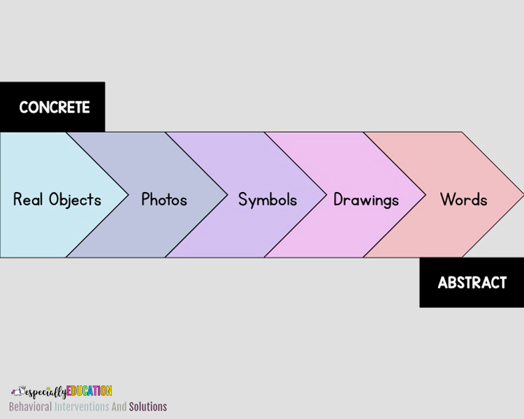 Chart from Concrete to Abstract Visuals