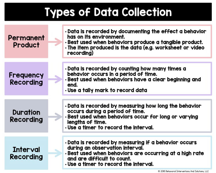 Data Collection In The Special Education Classroom